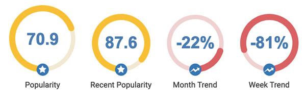 Instagram popular trends