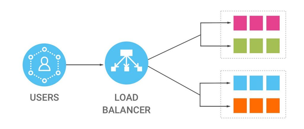 using load balancers for the fastest managed WordPress hosting